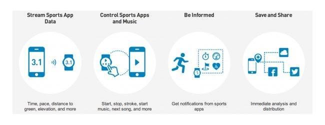 Magellan Fit Eco: Um novo relógio esportivo que monitora o nosso dia a dia